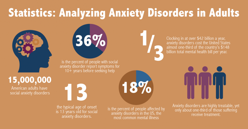 Social anxiety disorder (social phobia) and the fear of public speaking